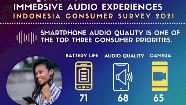 Hasil Studi CMR: Konsumen Indonesia Prioritaskan Kualitas Audio